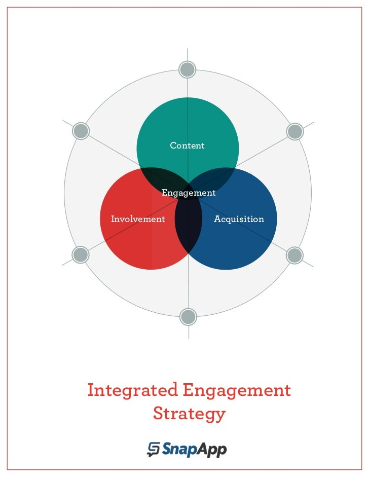 Content            Engagement  Involvement             AcquisitionIntegrated Engagement       Strategy