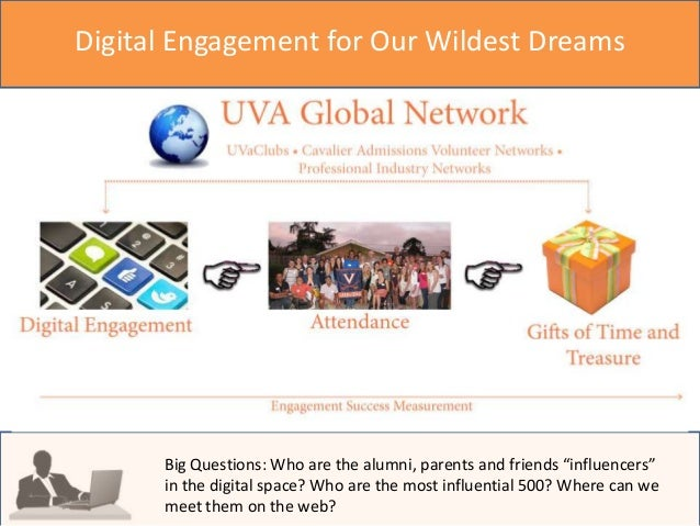 """Digital Engagement for Our Wildest Dreams  Big Questions: Who are the alumni, parents and friends """"influencers"""" in the dig..."""