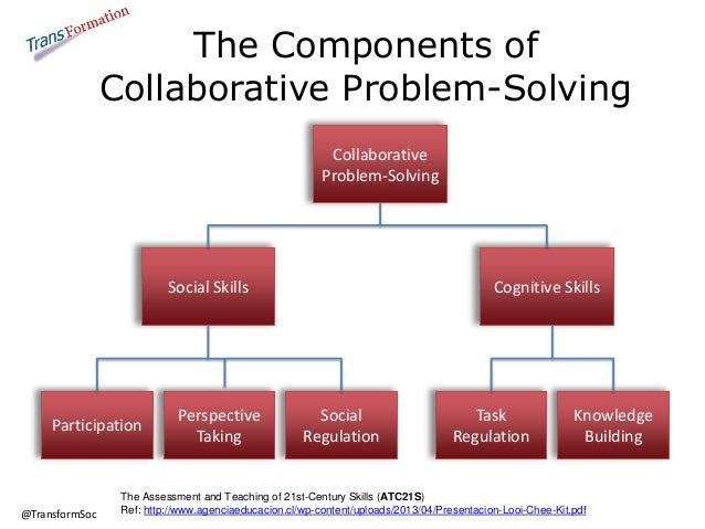 the role of individuals in solving the problems of society In the process of problem solving, both individuals and groups process  process  and thus emphasized the importance of the ability of the best group members   considers how the members of a society such as voters or policy makers may.