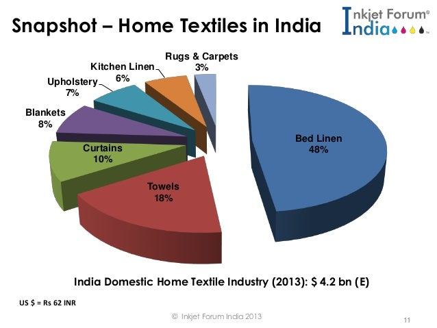 Digitally Printed Home Textiles A India Perspective