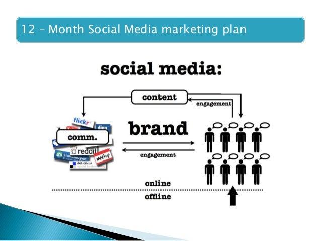 Marketing Strategy Ppt Free Online Marketing Strategy Powerpoint - Marketing strategy slides