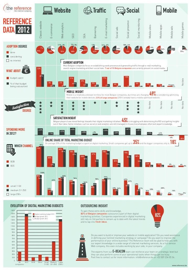 Digital marketing in Belgium 2012: infographic