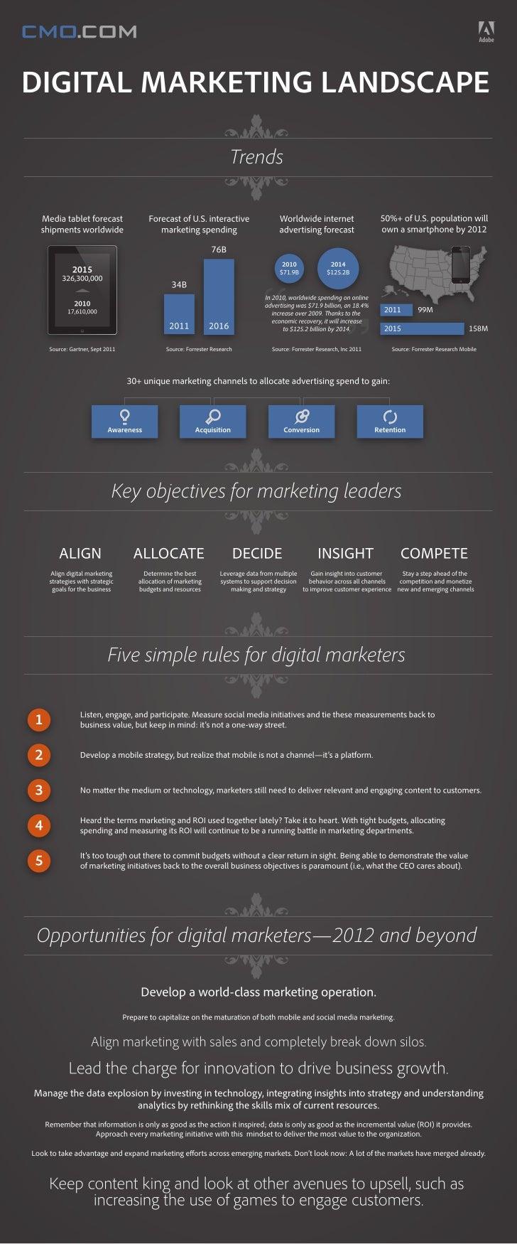 2012 Digital Marketing Landscape