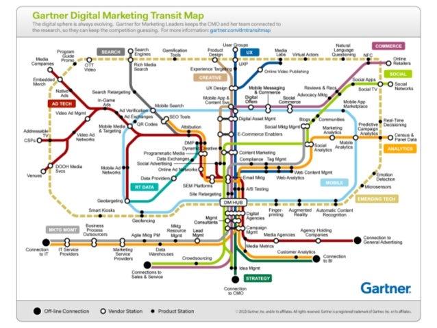 Digital marketing map by Gartner