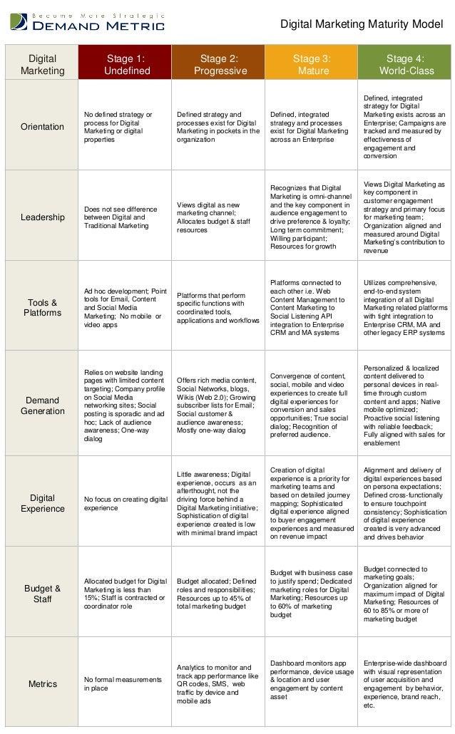 Digital Marketing Stage 1: Undefined Stage 2: Progressive Stage 3: Mature Stage 4: World-Class Orientation No defined stra...