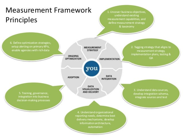 Digital Marketing Measurement Framework Martin Walsh