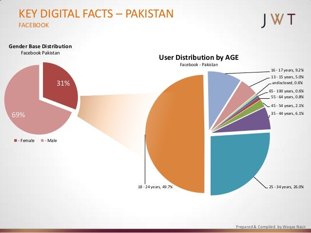 electronic media of pakistan Role of print and electronic media in pakistan  role of media in politics of pakistan definition of media: the word media is derived from a latin plural word medium media is a tool which is used to collect and deliver information and data for some specific purpose.
