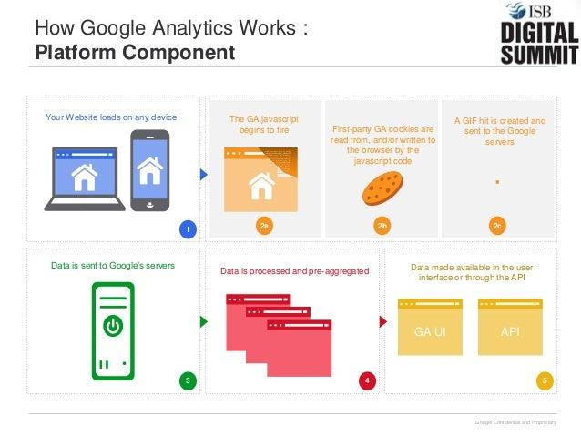 how to buy google analytics