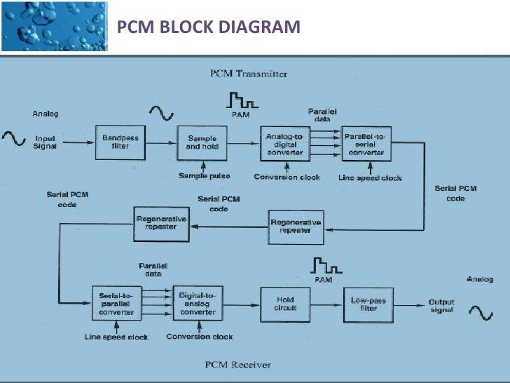 pulse code modulation block diagram  zen diagram, block diagram