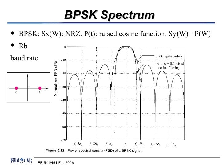 Bpsk qpsk ber matlab code for image - really super cool ...