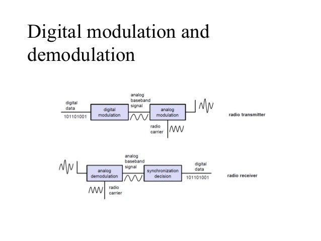 fsk modulation demodulation