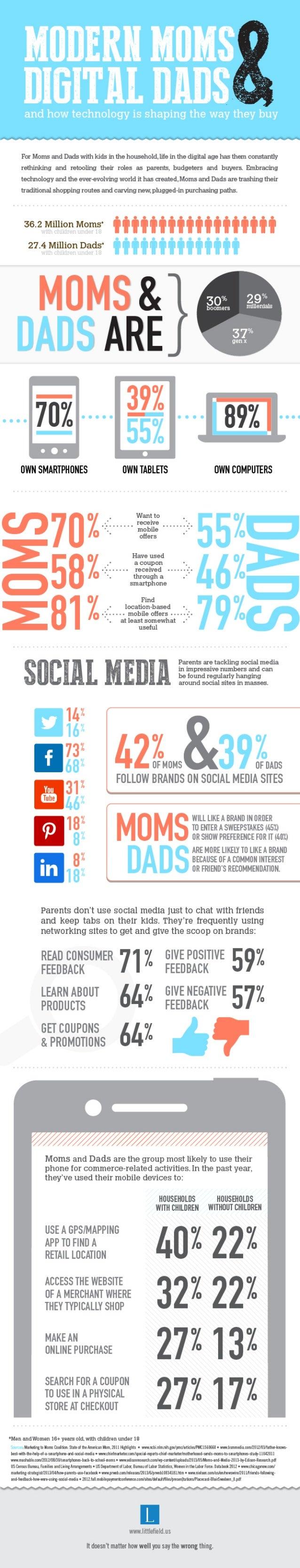 Modern Moms and Digital Dads