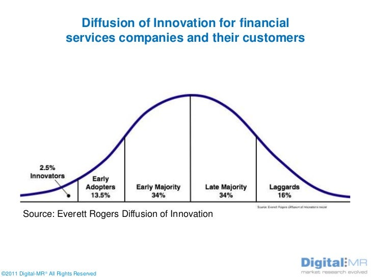 Research paper on innovation in financial services