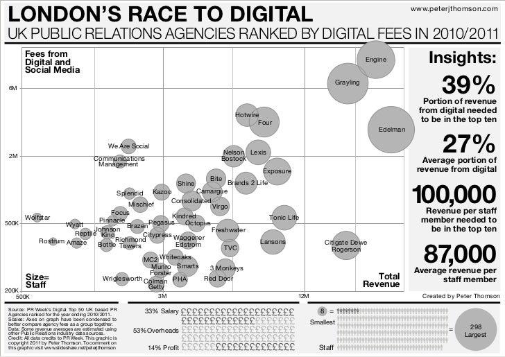 London's Race to Digital (PR Agencies)