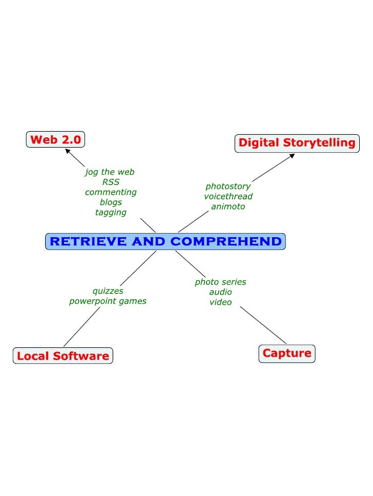 Digital Tools   Retrieve And Comprehend
