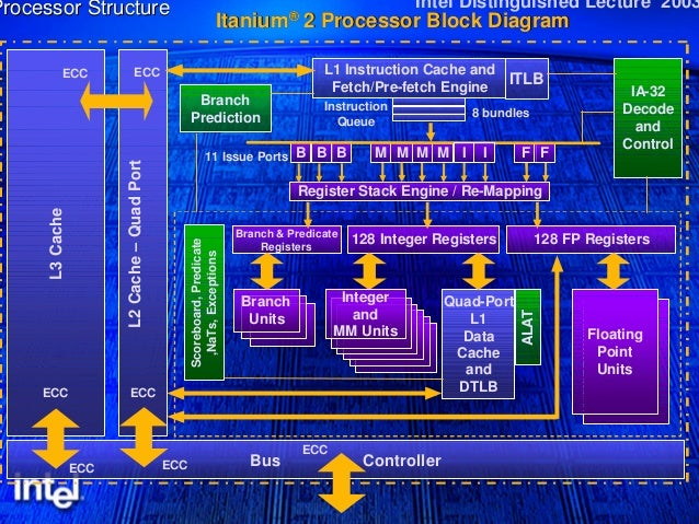 Processor Diagram Processor Block Diagram l1