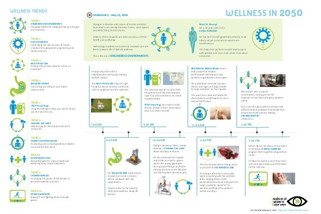 Wellness in 2050 Infographic