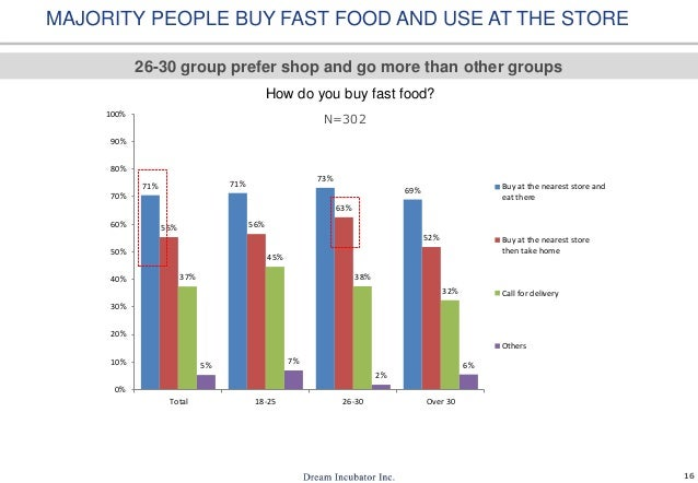 Why do people buy fast food?