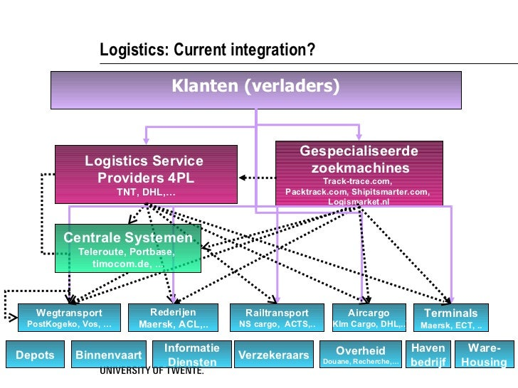 seminar chemical logistics and supply chain Supply chain excellence in the european chemical industry results of the epca-cefic chemical companies and other logistics specialists to examine these issues ment of the chemical supply chain, looking forward 10-15 years it has adopted.