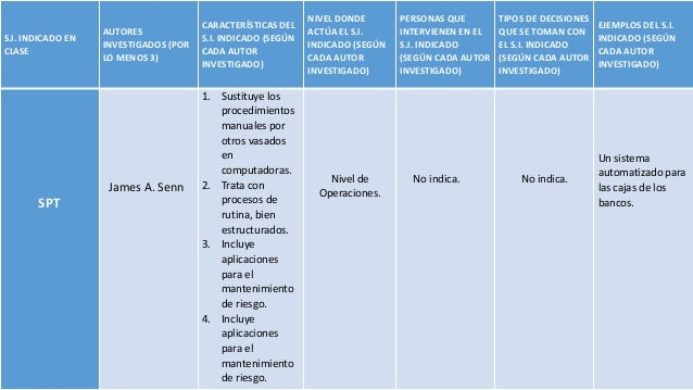 S.I. INDICADO EN CLASE  AUTORES INVESTIGADOS (POR LO MENOS 3)  James A. Senn  SPT  CARACTERÍSTICAS DEL S.I. INDICADO (SEGÚ...