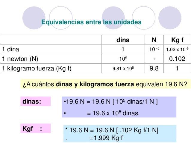 Pounds to Kilo converter - A calculator to convert pounds ...