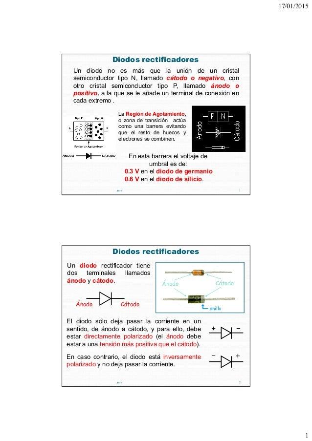 17/01/2015 1 Diodos rectificadores jmm 1 Un diodo no es más que la unión de un cristal semiconductor tipo N, llamado cátod...