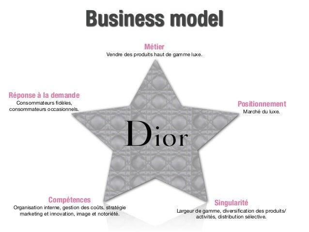E Marketing Dior