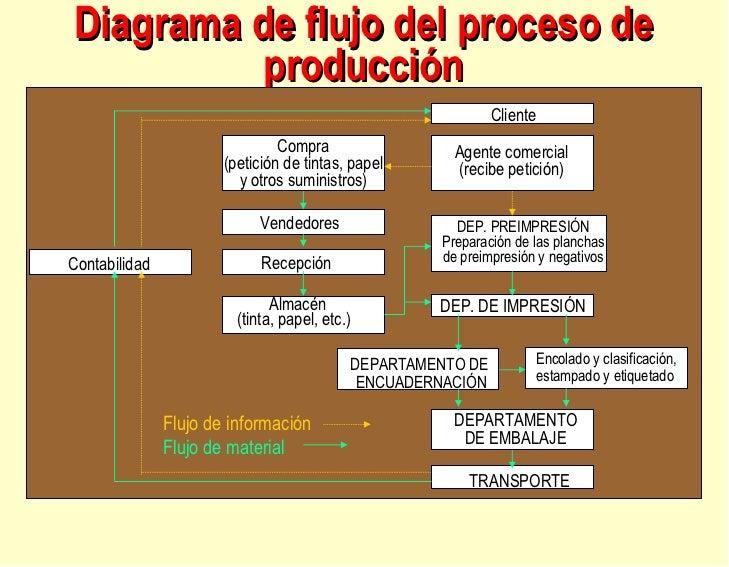 Diagrama de flujo de proceso de compras images diagrama de flujo de proceso de compras diagrama de flujo del proceso diagrama de flujo del proceso source abuse report ccuart Gallery