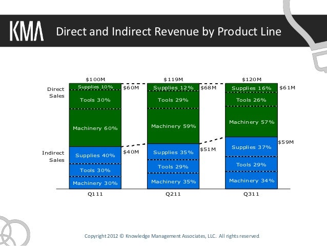 Direct and Indirect Revenue by Product Line              $100M                             $119M                          ...