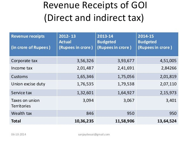 budgeted revenue receipts of govt of india direct and