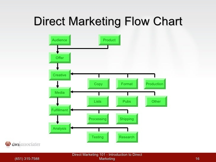 Market Research Flow Chart Direct Marketing Flow Chart