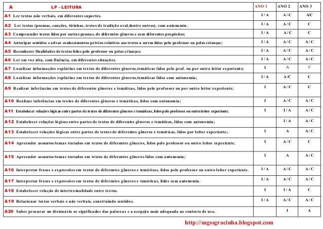 A  ANO 1  LP - LEITURA  ANO 2  ANO 3  A1 Ler textos não verbais, em diferentes suportes.  I/A  A/C  A/C  A2 Ler textos (po...