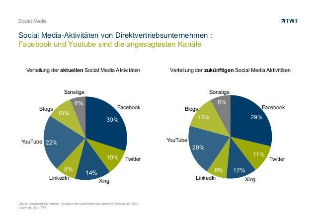 Copyright 2013 TWT Social Media Social Media-Aktivitäten von Direktvertriebsunternehmen : Facebook und Youtube sind die an...