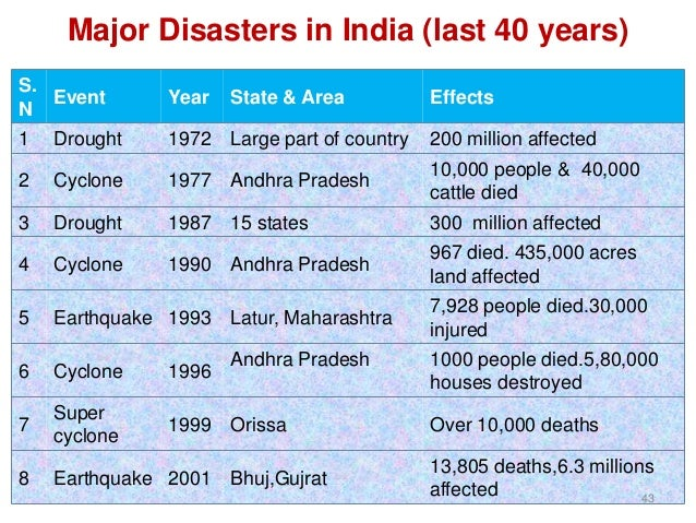 Natural Disasters List Last  Years