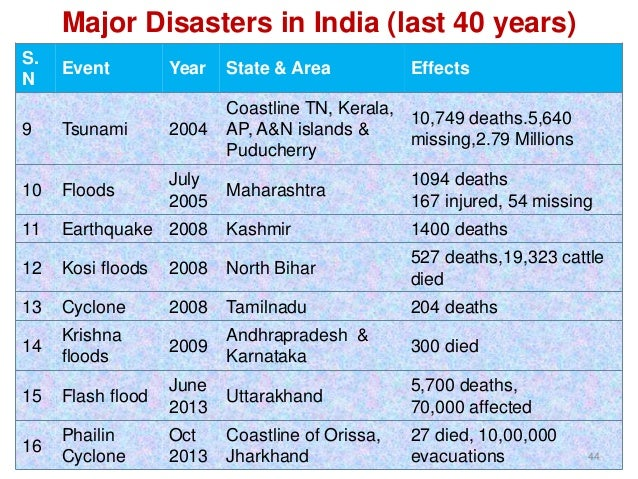 List Of Natural Disasters In India In Last  Years