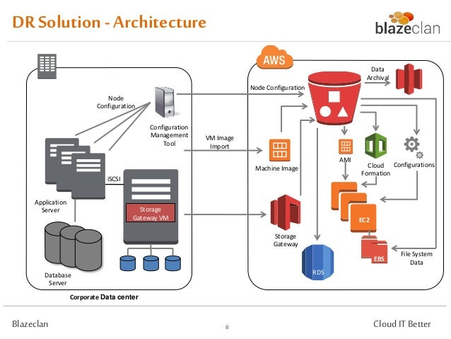 Leseprobe 20Service 20Design furthermore Training Database Design In Sql Using C Sql Asp   Exchange additionally Integrations additionally The Aws Shared Security Responsibility Model In Practice 59677577 as well Disaster Recovery And Backup A. on database management system