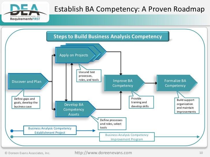 Business analysis plan