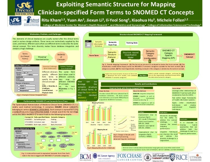 ExploitingSemanticStructureforMapping                                     Clinician‐specifiedFormTermstoSNOMEDCT...