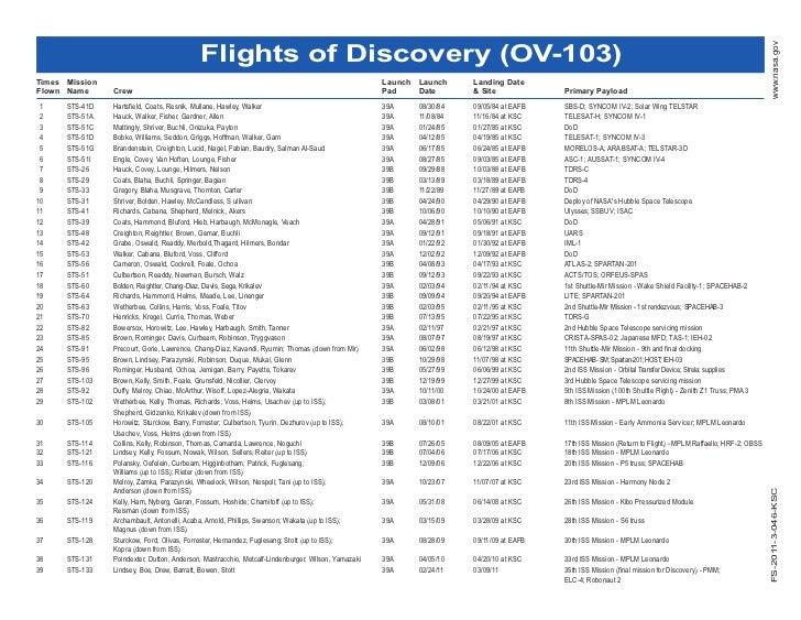 Flights of Discovery (OV-103)                                                                                             ...