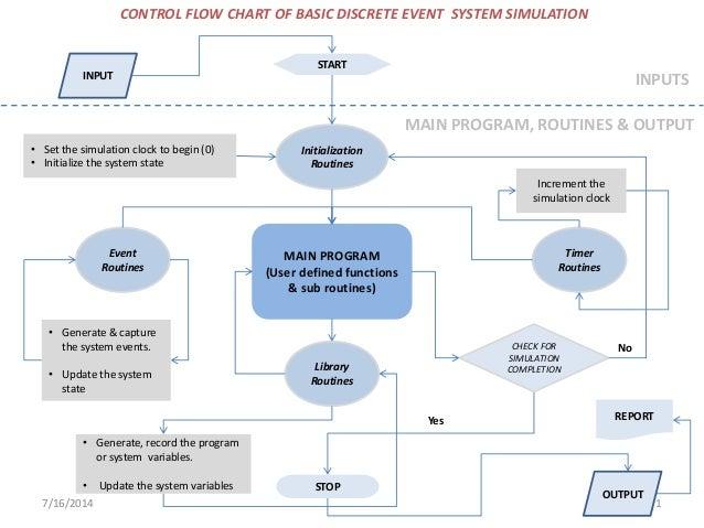 Discrete Event System Simulation Control Flow Chart