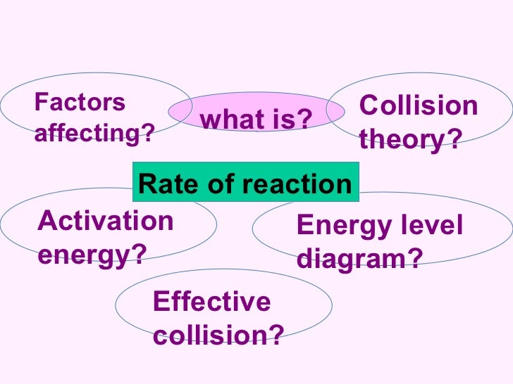 what is? Effective collision? Collision theory? Factors affecting? Activation energy? Energy level diagram? Rate of reaction