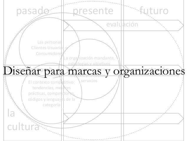pasado  presente  futuro  evaluación Las personas Clientes Usuarios o Consumidores La organización mandante, estrategias y...