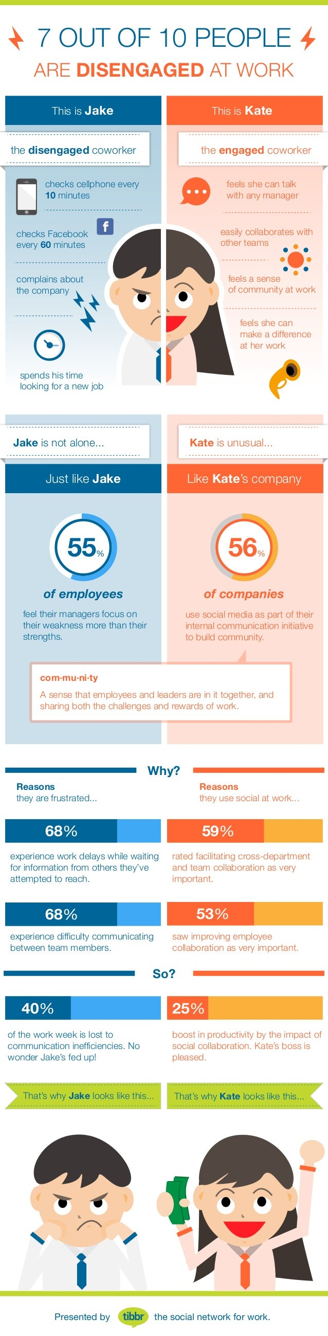 ARE DISENGAGED AT WORK 7 OUT OF 10 PEOPLE checks cellphone every 10 minutes checks Facebook every 60 minutes complains abo...