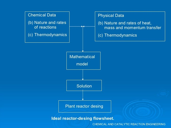 CHEMICAL AND CATALYTIC REACTION ENGINEERING Solution Plant reactor desing Ideal reactor-desing flowsheet. <ul><li>Chemical...