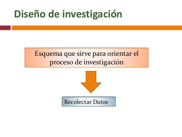 Diseño de investigación Esquema que sirve para orientar el proceso de investigación Recolectar Datos