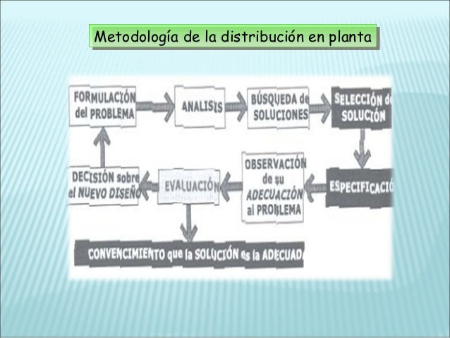 principios-bsicos-del-diseo-de-plantas-industriales-19-638.jpg?cb=1425088632