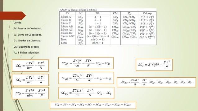 Diseño factorial de 3 factores