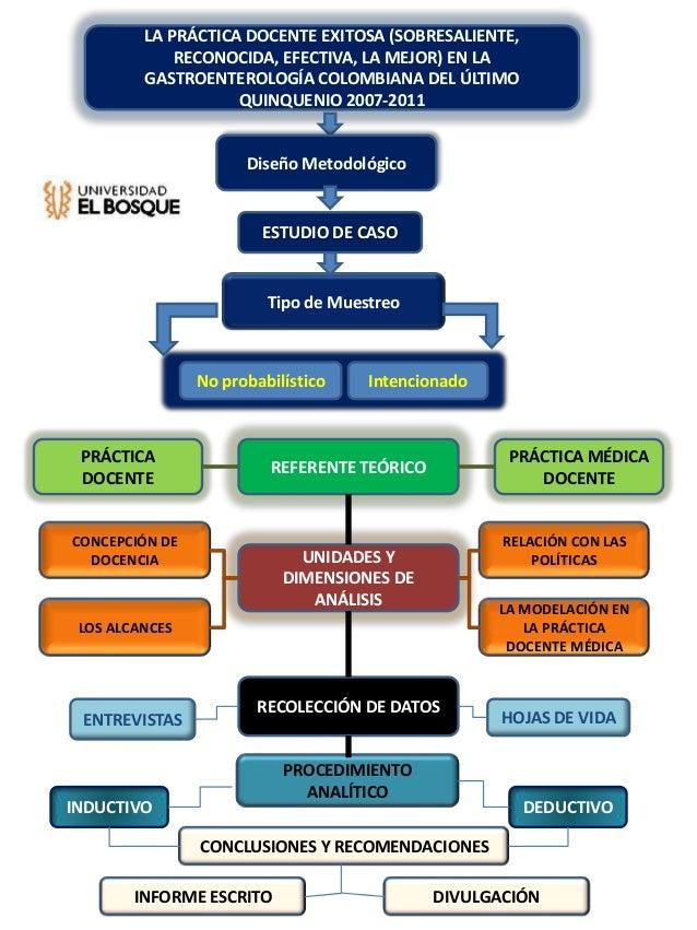 LA PRÁCTICA DOCENTE EXITOSA (SOBRESALIENTE, RECONOCIDA, EFECTIVA, LA MEJOR) EN LA GASTROENTEROLOGÍA COLOMBIANA DEL ÚLTIMO ...