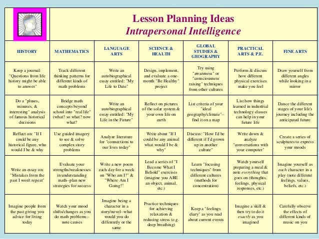 Differentiated instruction for Lesson plan template for differentiated instruction