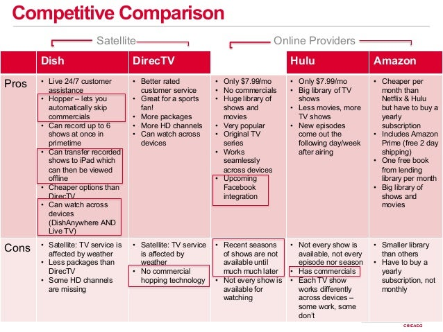 dish network swot analysis Here, you will read about porter's five forces analysis in details i have also compared the analysis with swot analysis to aid clearer understanding.